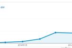 ブログアクセスが増え出す時期の目安を経験から語る。